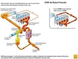 O que é a EGR de Baixa Pressão