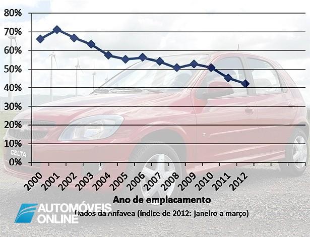 Venda de carros usados cai mais de 40%