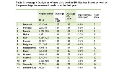 Nem só de más notícias se faz Portugal. 2.º Lugar para Portugal na Redução de Emissões de CO2