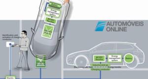 volvo-carregamento-de-baterias-via-wireless