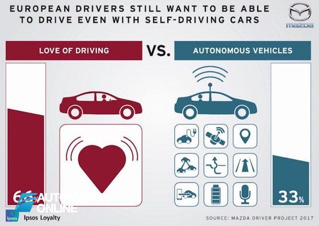 Estudo da Mazda sobre carros autônomos diz que os condutores preferem conduzir