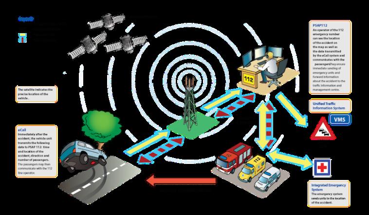 Sistema eCall obrigatório para todos os carros