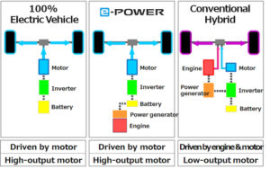 Tecnologia e-POWER | Nissan