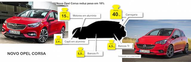 Novo Opel Corsa é mais leve e económico