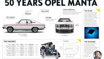 Opel Manta. Que é que se lembra deste icónico automóvel?